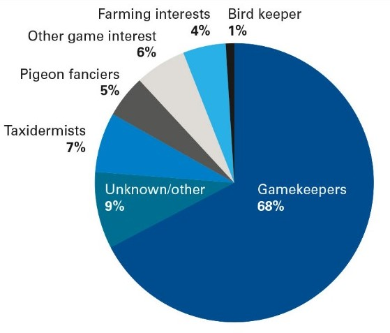 occupations-convicted-1990-2015_from-rspb-birdcrime-2015